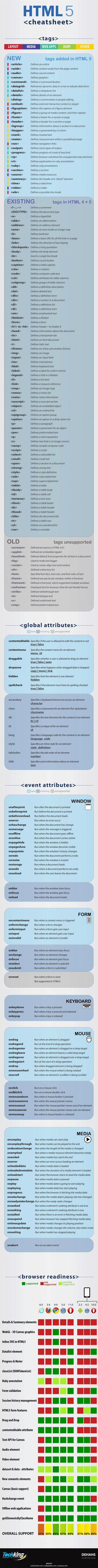 HTML5 Cheat Sheet in JPEG info-grpahic