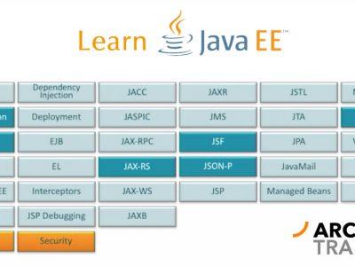 Fundamentals of Java EE