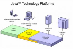 Java SE-EE-ME compared