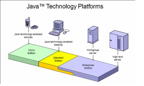 Java SE-EE-ME comparison diagram